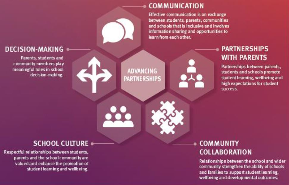 Infographic of parent and community engagement framework